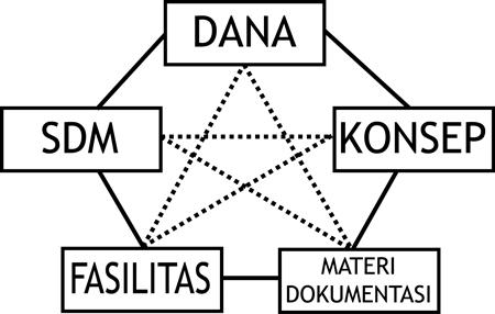 Bagan Desain Produksi